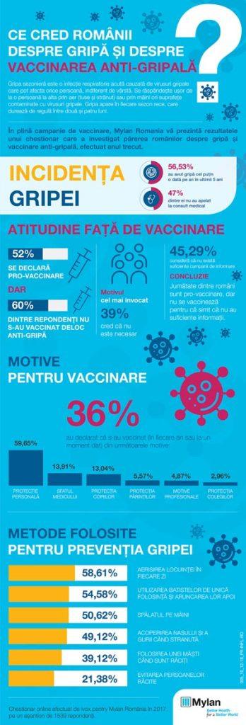 vaccinare gripa
