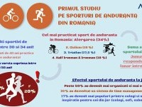 Primul studiu despre sportul de anduranţă!